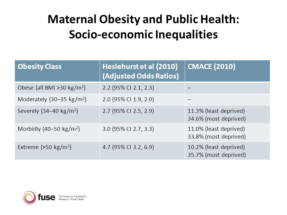 Maternal Obesity and Public Health: Socio-economic Inequalities