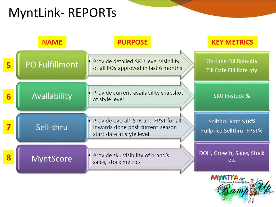 MyntLink- REPORTs PO Fulfillment 5 Availability 6 Sell-thru 7