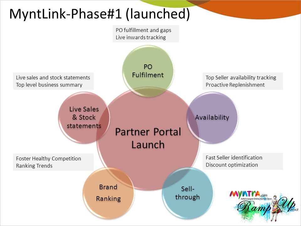 MyntLink-Phase#1 (launched)