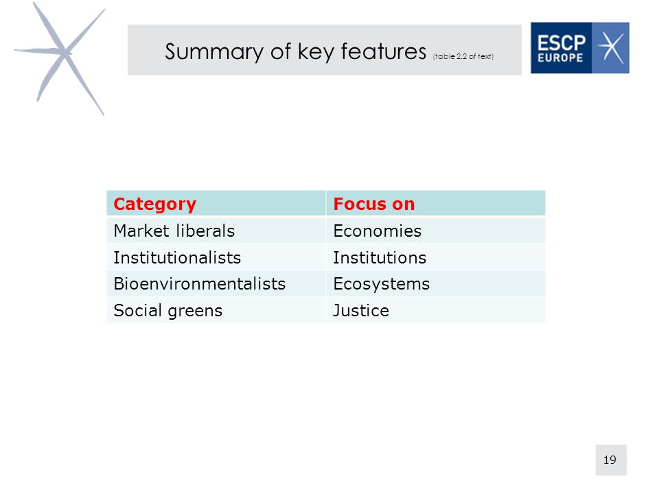 Summary of key features (table 2.2 of text)