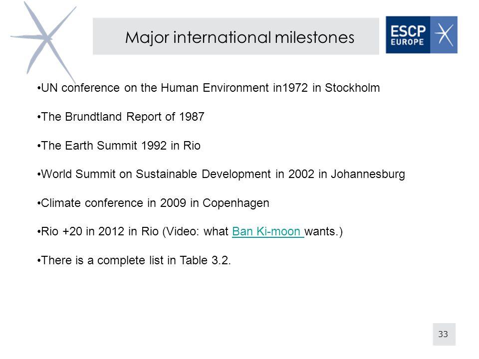 Major international milestones