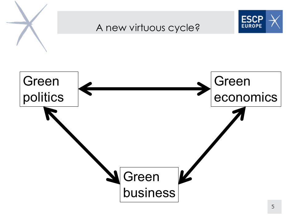 Green politics Green economics Green business A new virtuous cycle 5