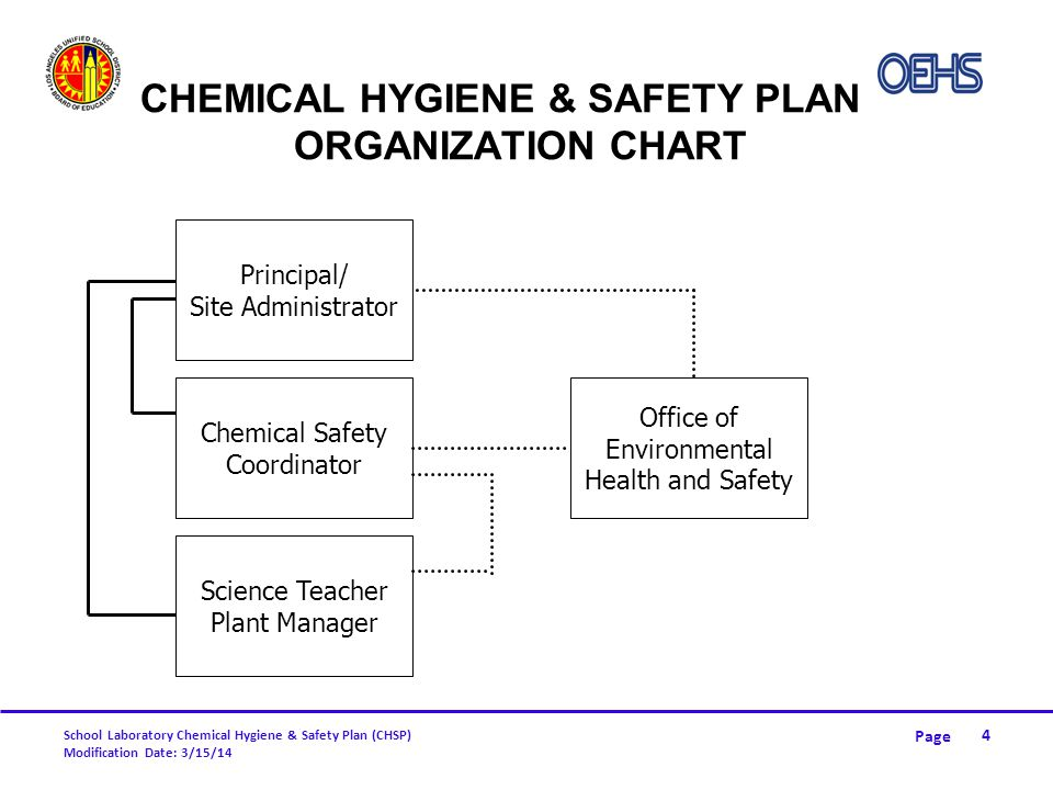 Chemical Hygiene & Safety Plan Organization Chart