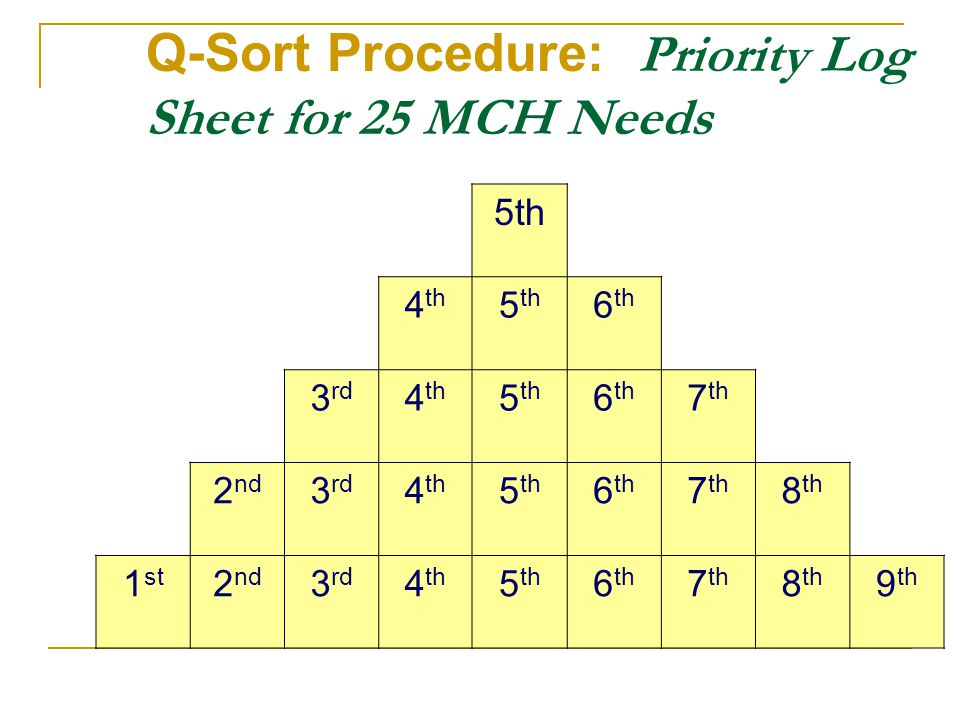Q-Sort Procedure: Priority Log Sheet for 25 MCH Needs