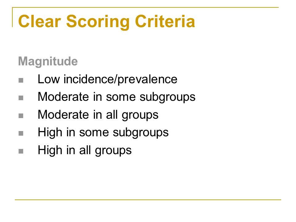 Clear Scoring Criteria