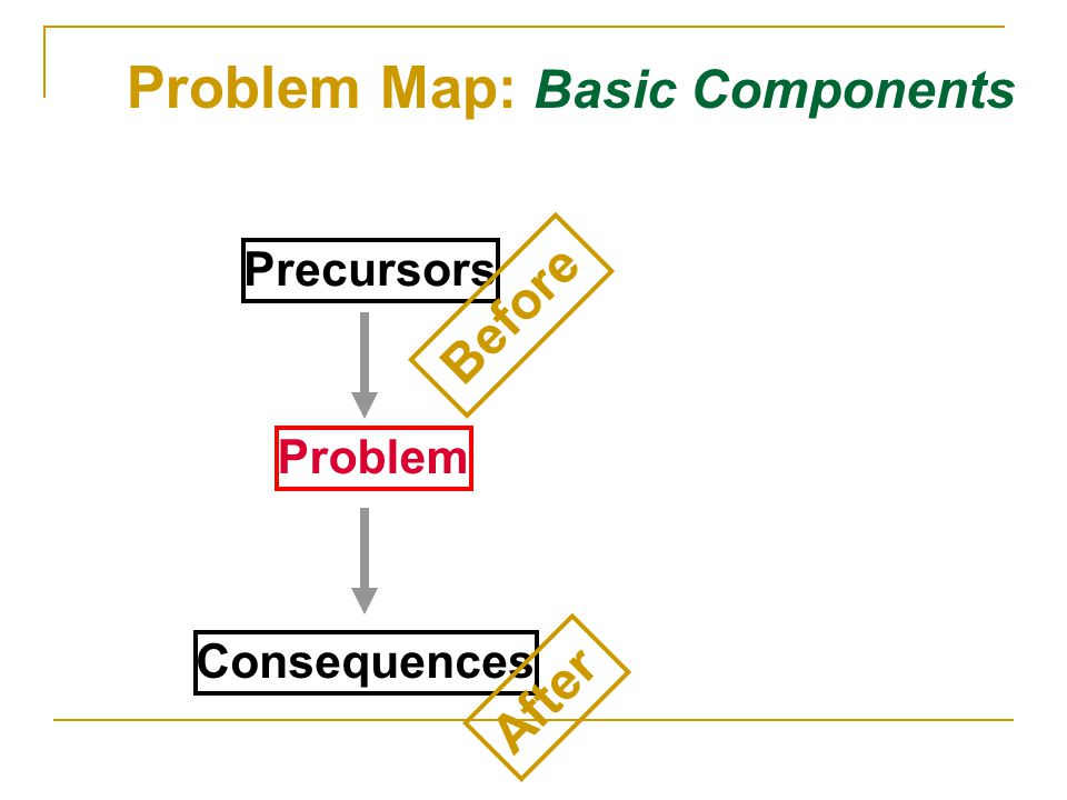 Problem Map: Basic Components
