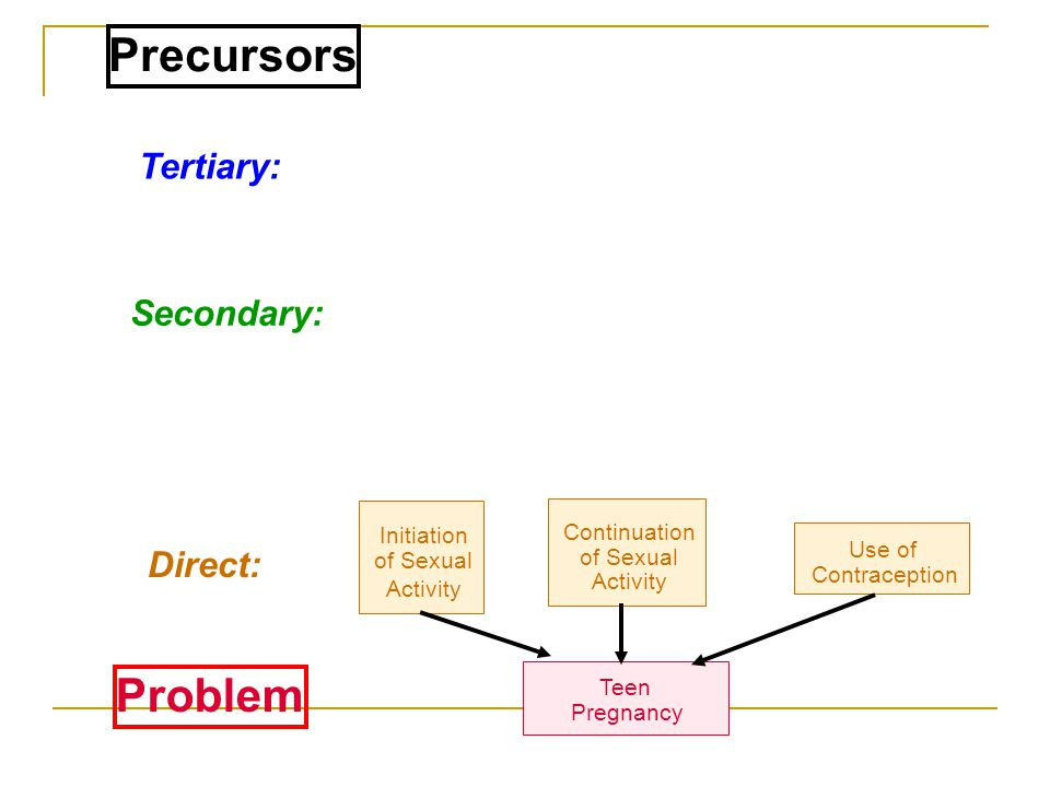 Precursors Problem Tertiary: Secondary: Direct: Continuation
