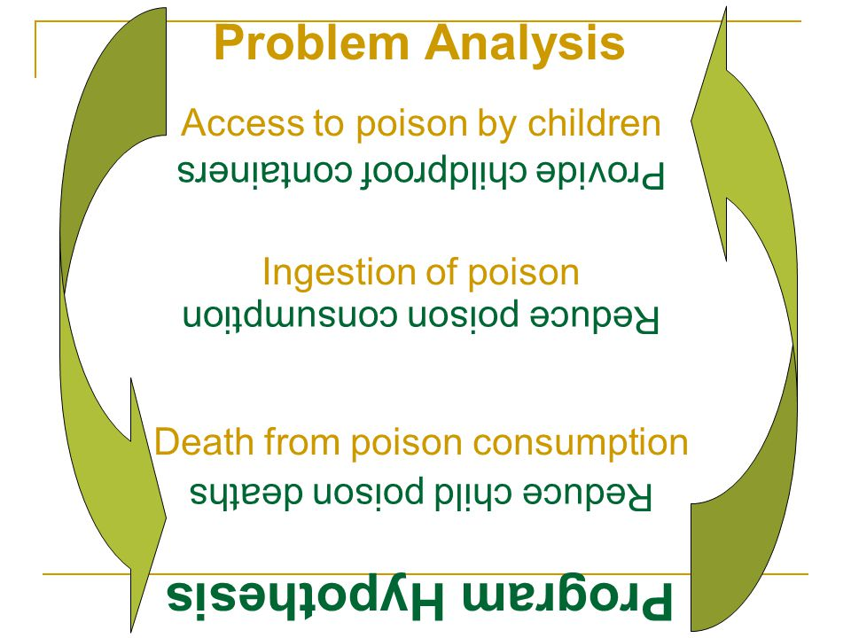 Program Hypothesis Problem Analysis Access to poison by children