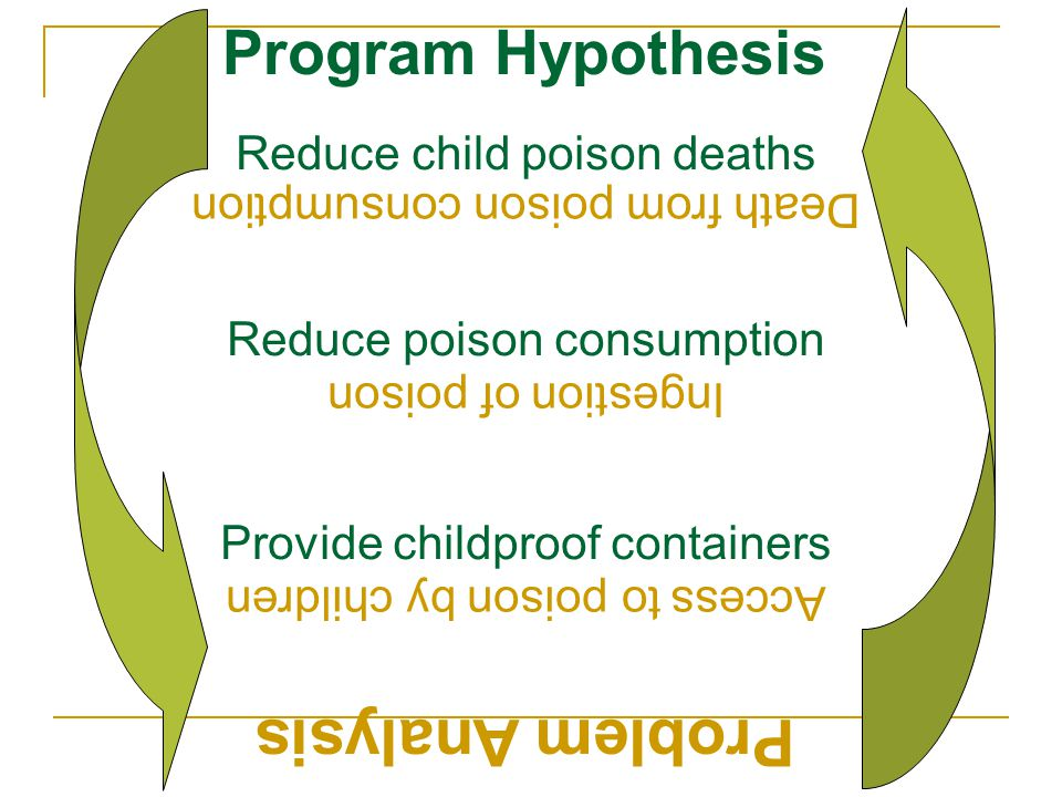 Problem Analysis Program Hypothesis Reduce child poison deaths