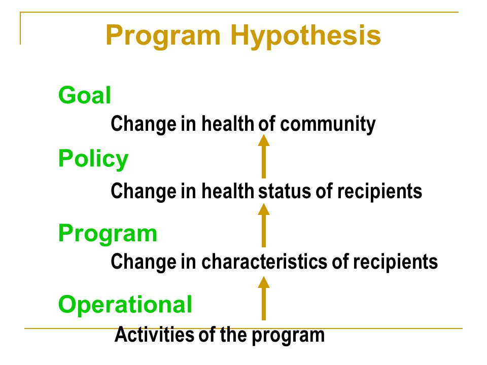 Program Hypothesis Goal Policy Program Operational