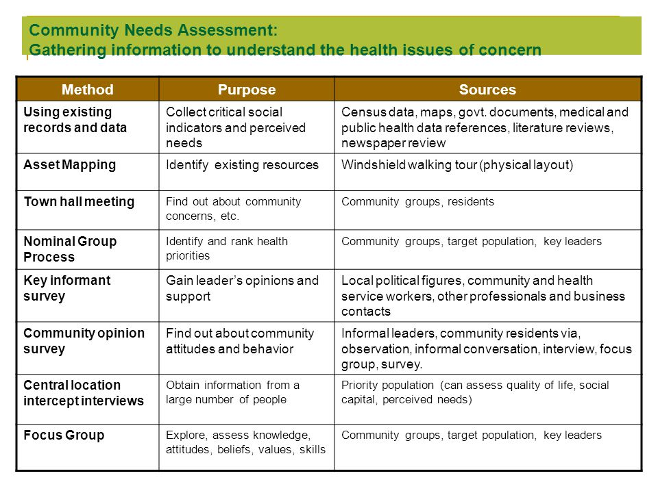Community Needs Assessment: Gathering information to understand the health issues of concern