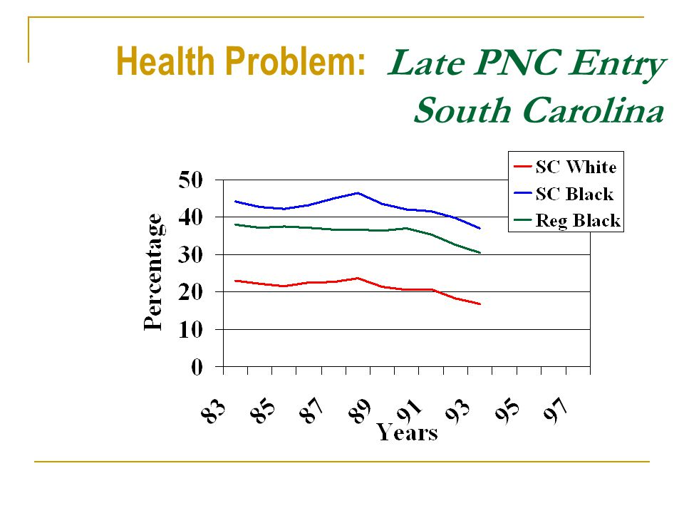 Health Problem: Late PNC Entry South Carolina