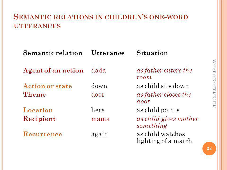 Semantic relations in children's one-word utterances