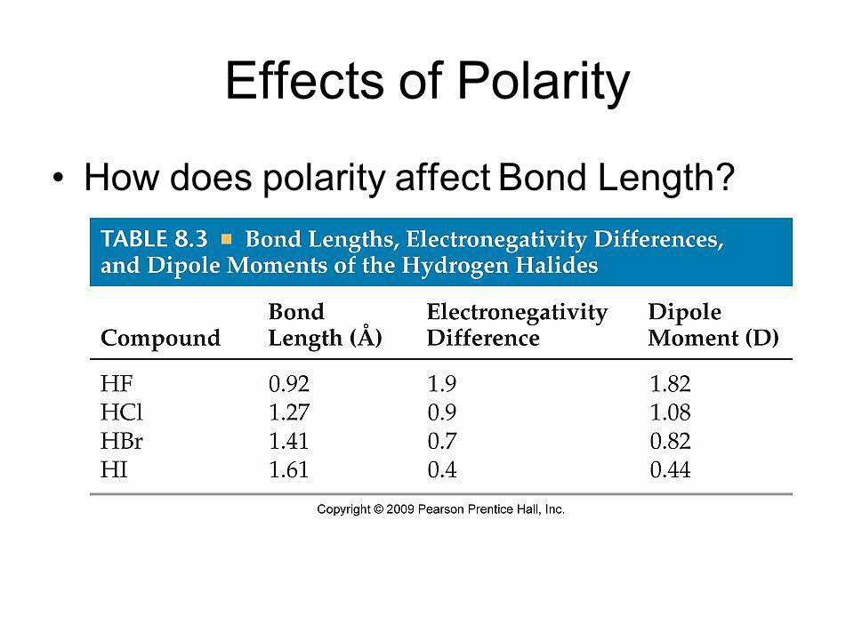 Effects of Polarity How does polarity affect Bond Length