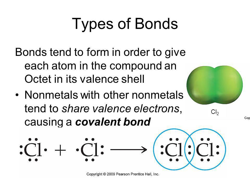 Types of Bonds Bonds tend to form in order to give each atom in the compound an Octet in its valence shell.