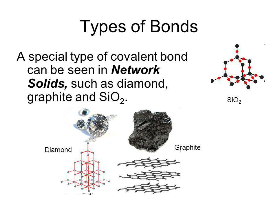 Types of Bonds A special type of covalent bond can be seen in Network Solids, such as diamond, graphite and SiO2.