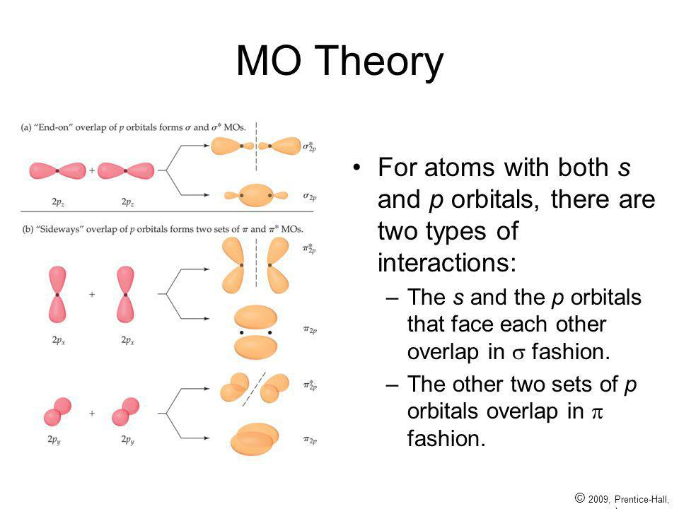 MO Theory For atoms with both s and p orbitals, there are two types of interactions: