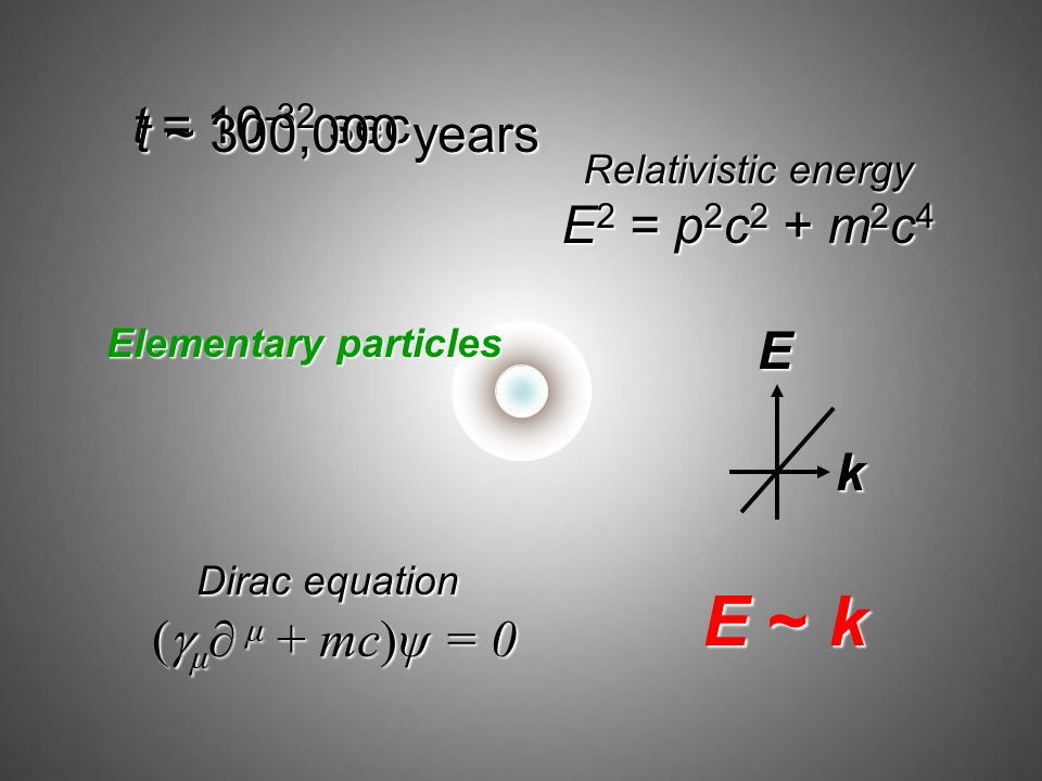 E ~ k t = 10-32 sec t ~ 300,000 years E2 = p2c2 + m2c4 E k