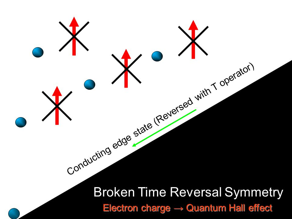 Broken Time Reversal Symmetry