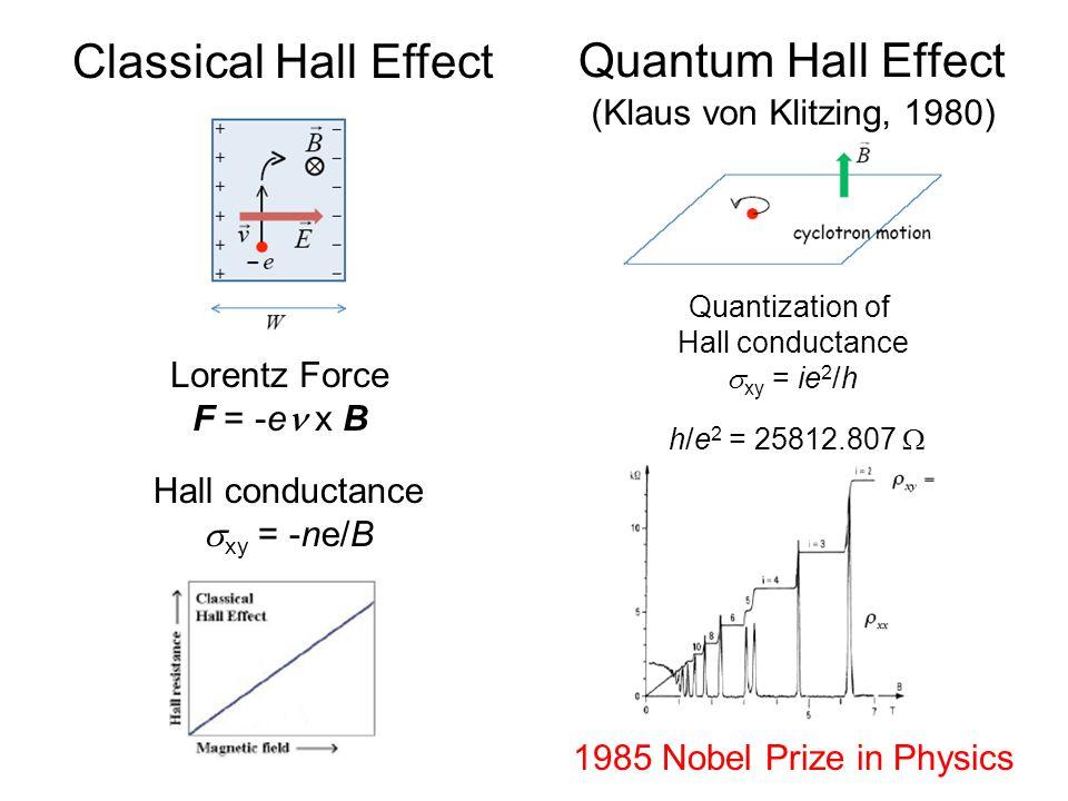Quantum Hall Effect Classical Hall Effect (Klaus von Klitzing, 1980)