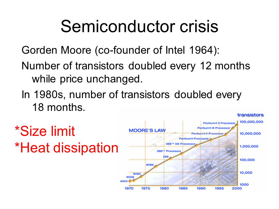 Semiconductor crisis *Size limit *Heat dissipation