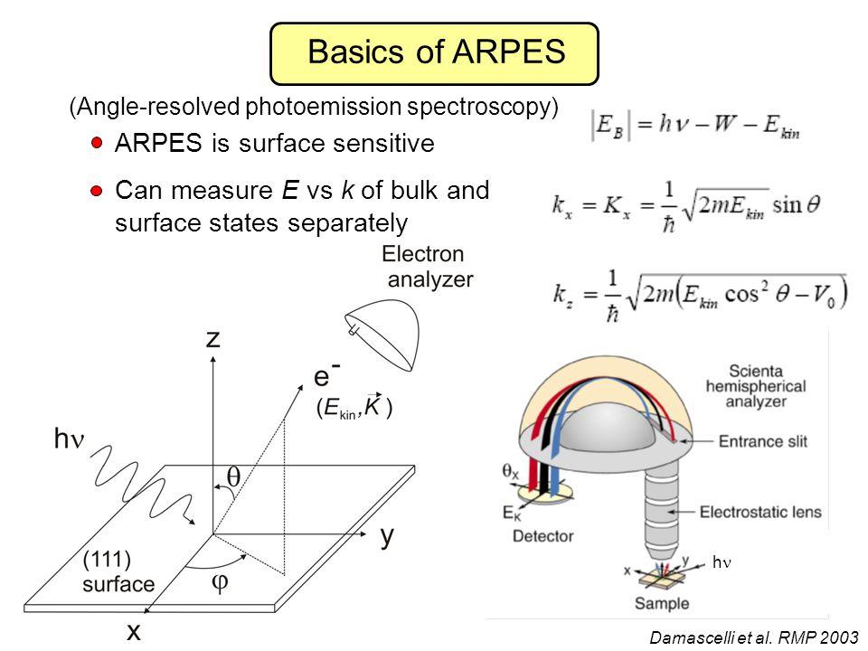 (Angle-resolved photoemission spectroscopy)