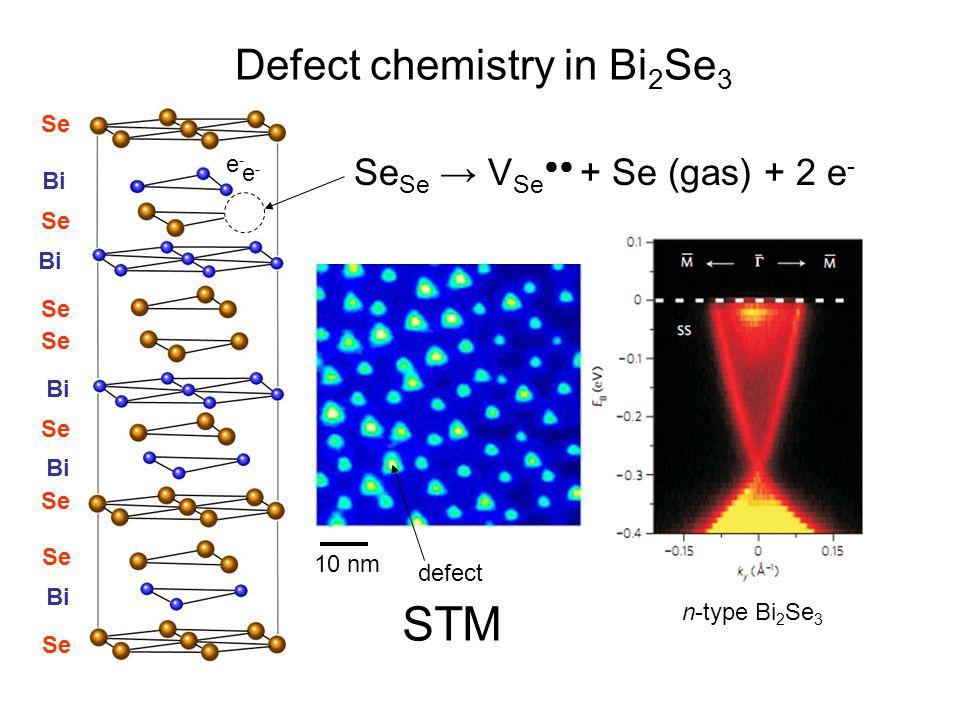 Defect chemistry in Bi2Se3