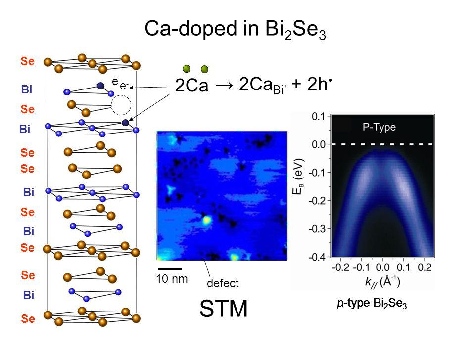 STM Ca-doped in Bi2Se3 → 2CaBi' + 2h• 2Ca Se e- e- Bi Se Bi Se Se Bi