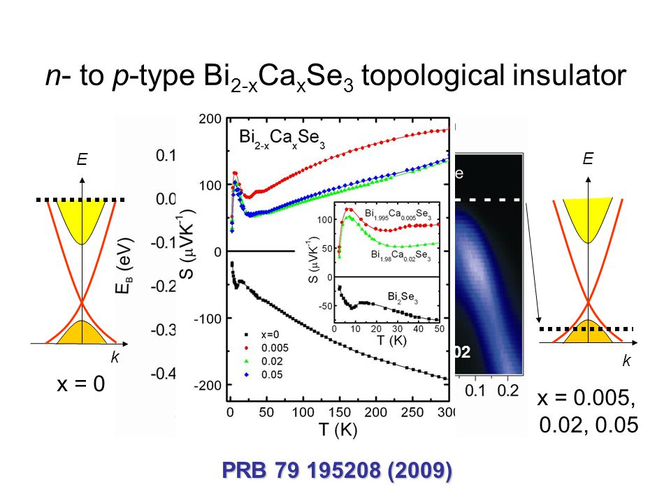n- to p-type Bi2-xCaxSe3 topological insulator