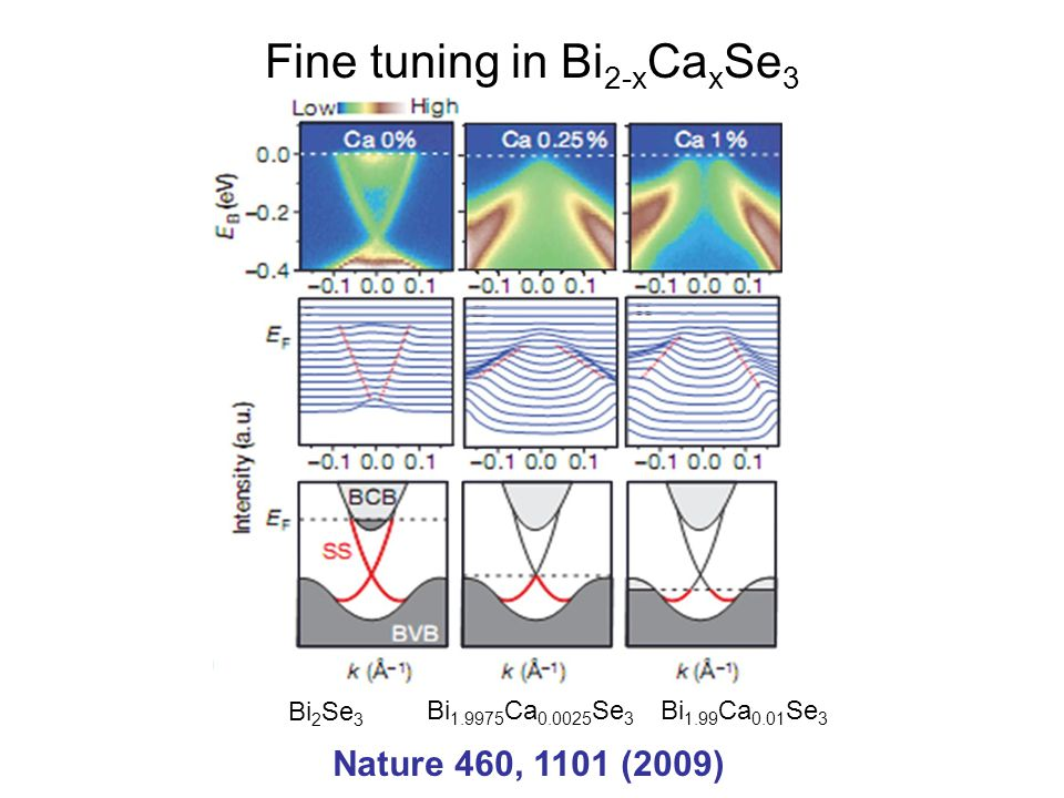 Fine tuning in Bi2-xCaxSe3
