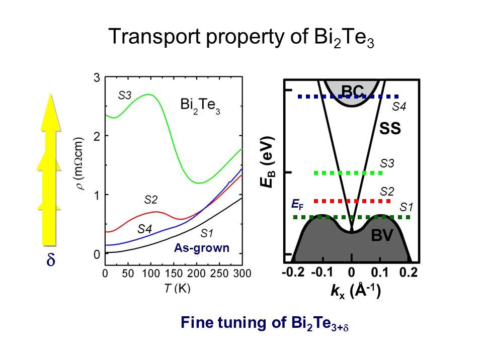 Transport property of Bi2Te3