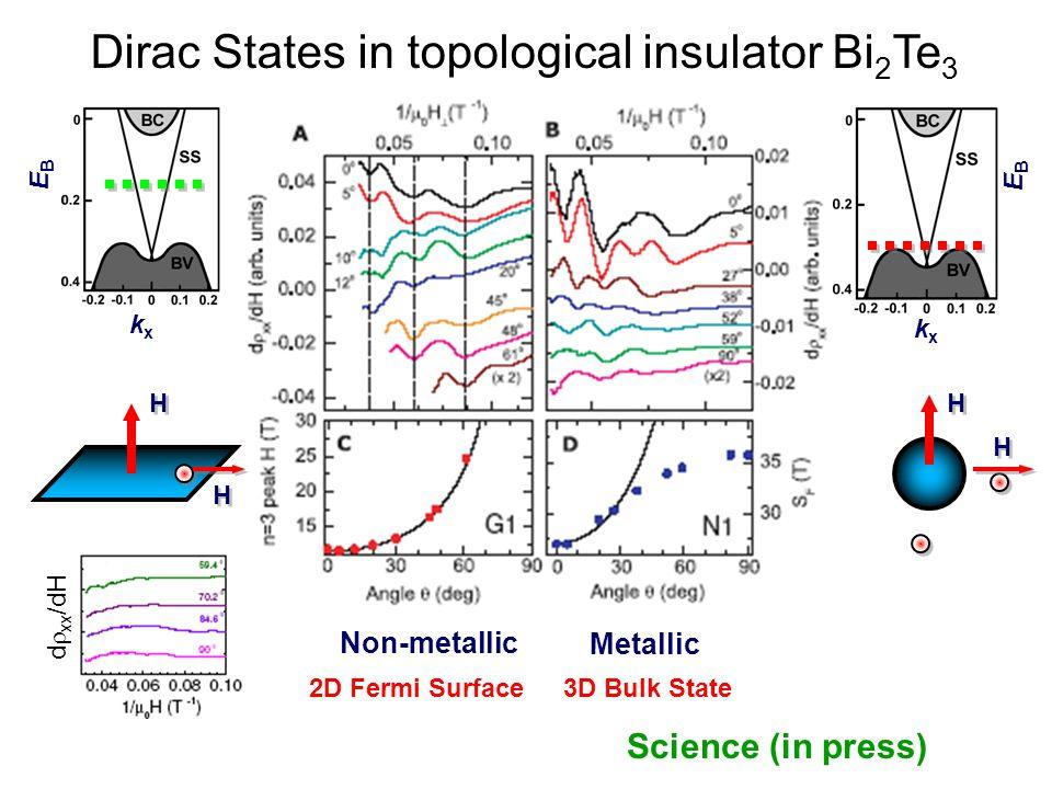 Dirac States in topological insulator Bi2Te3