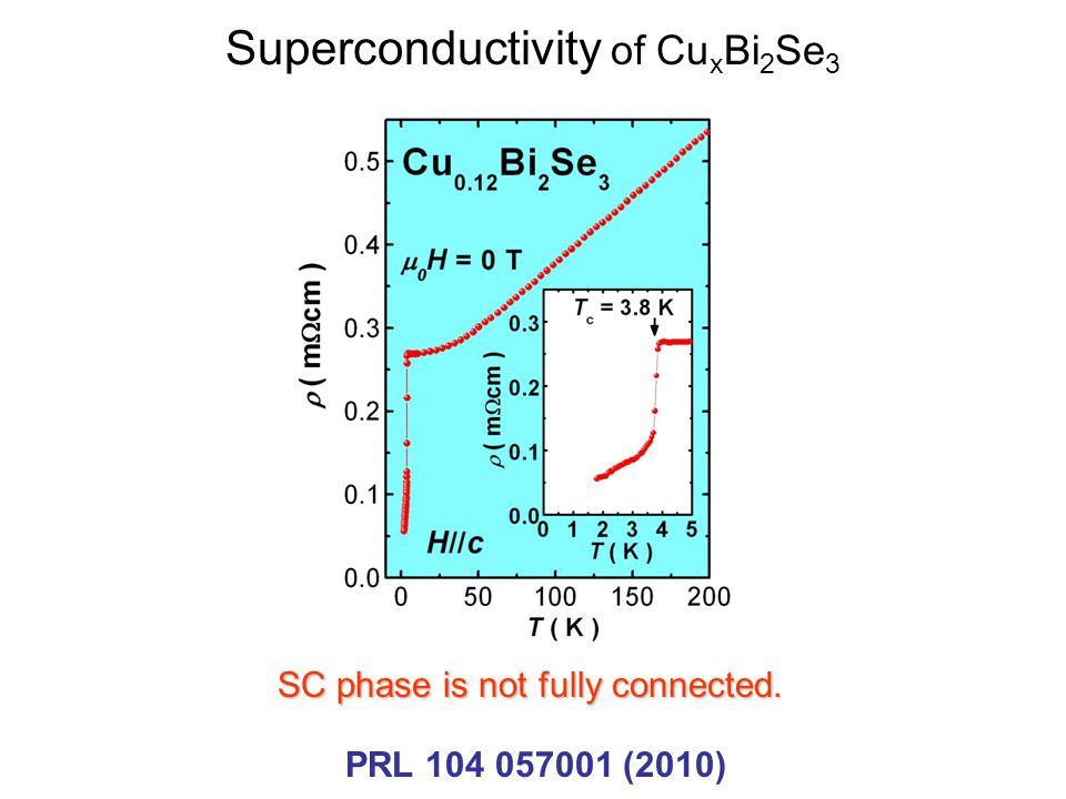 Superconductivity of CuxBi2Se3