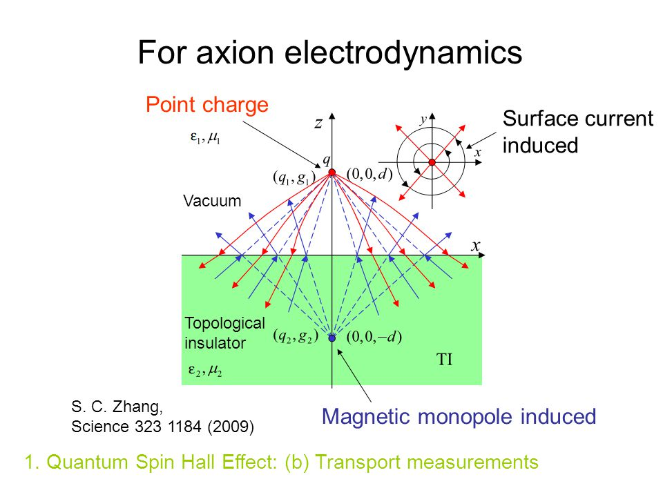For axion electrodynamics