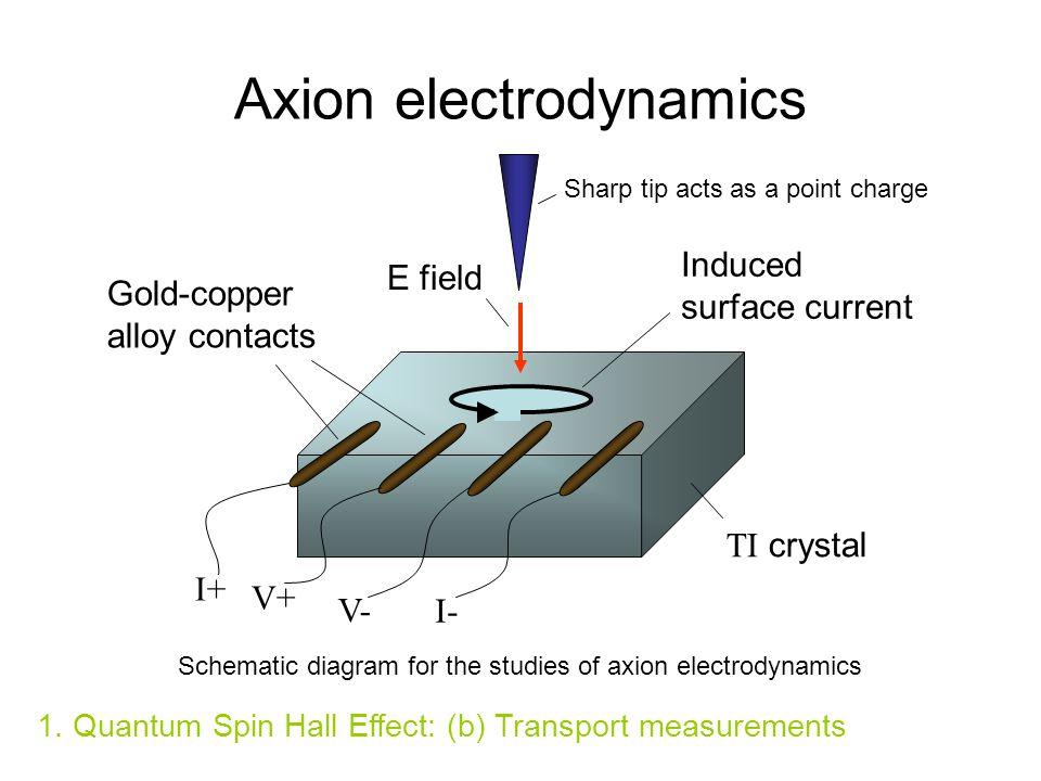 Axion electrodynamics