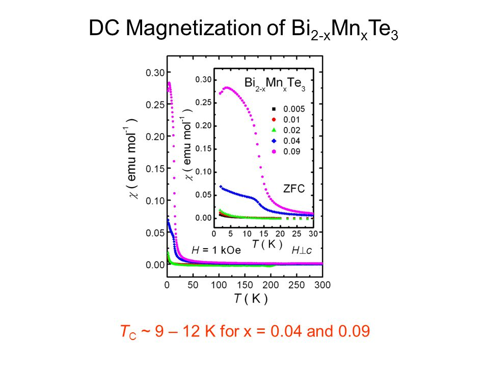DC Magnetization of Bi2-xMnxTe3