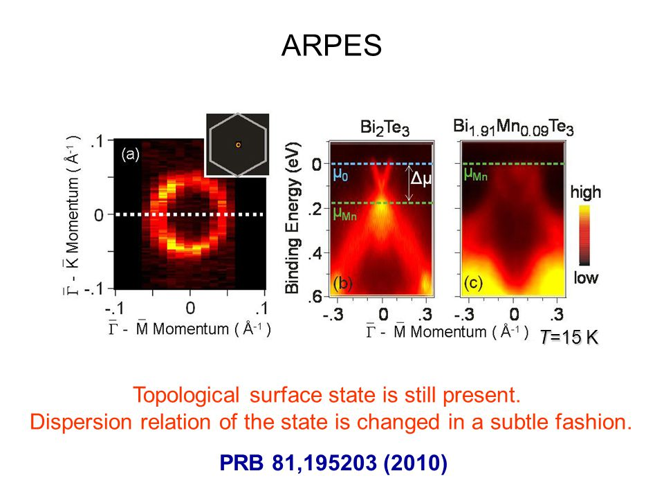 ARPES Topological surface state is still present.