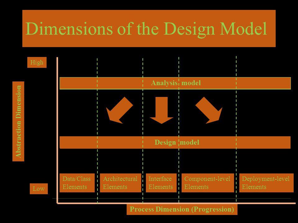 Dimensions of the Design Model