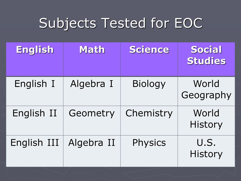 Subjects Tested for EOC