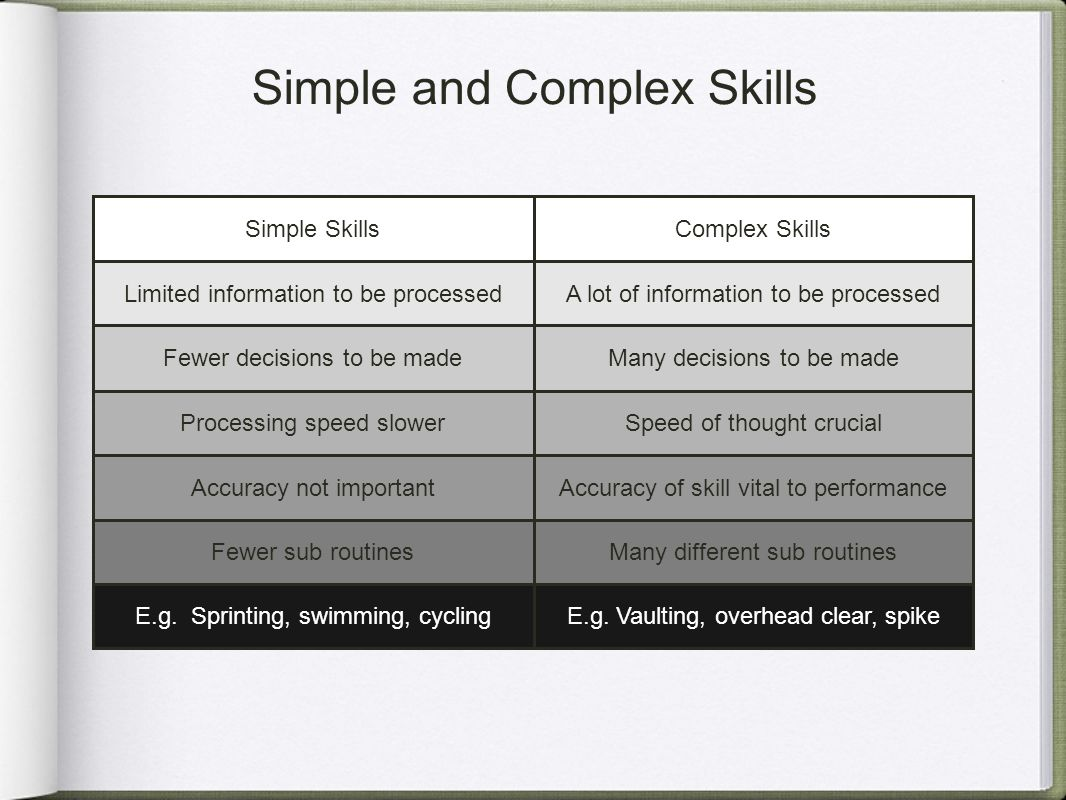 Simple and Complex Skills