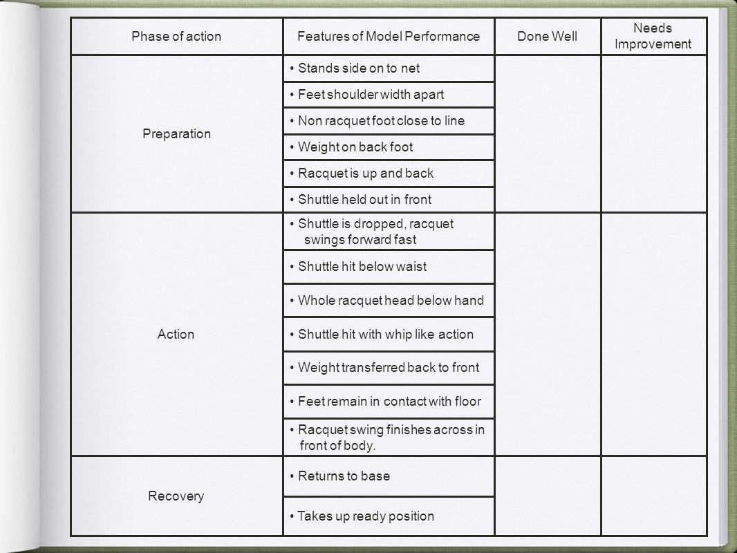 Features of Model Performance