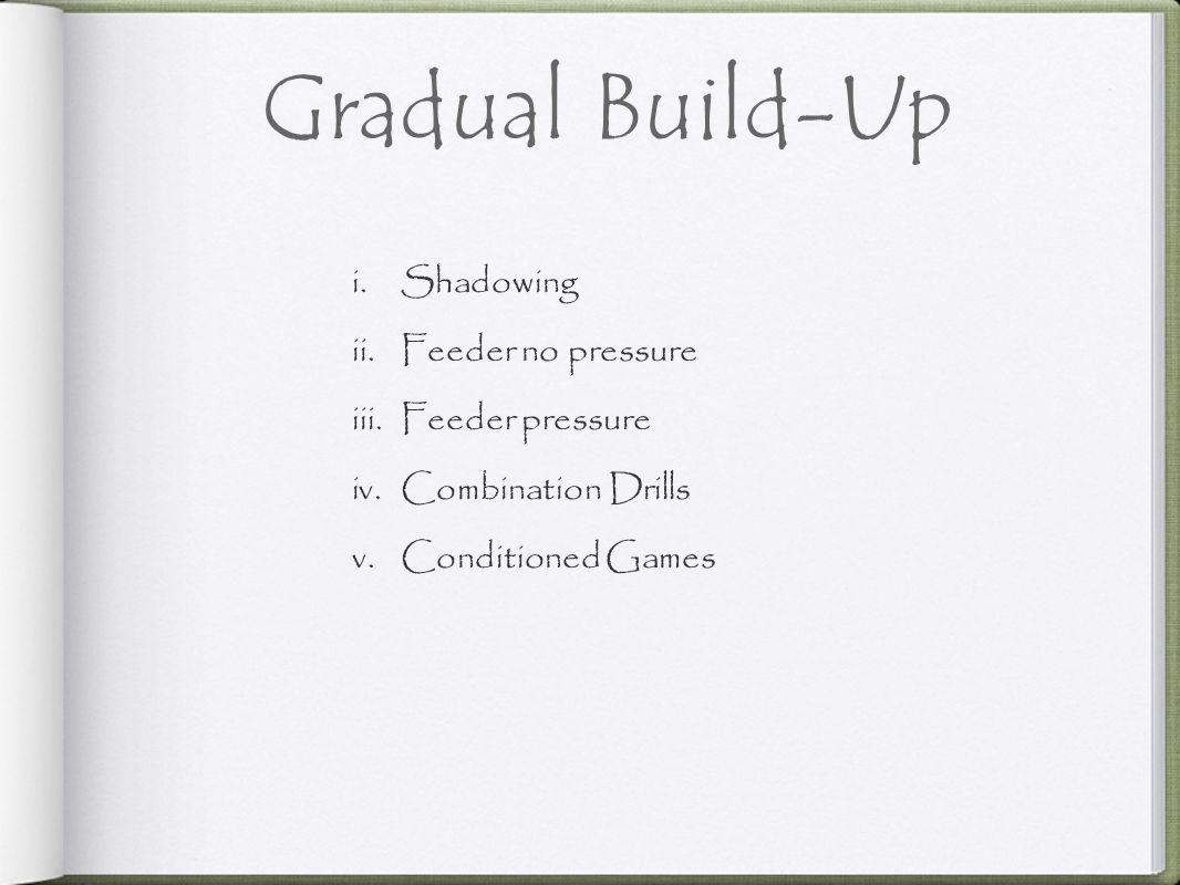 Gradual Build-Up Shadowing Feeder no pressure Feeder pressure