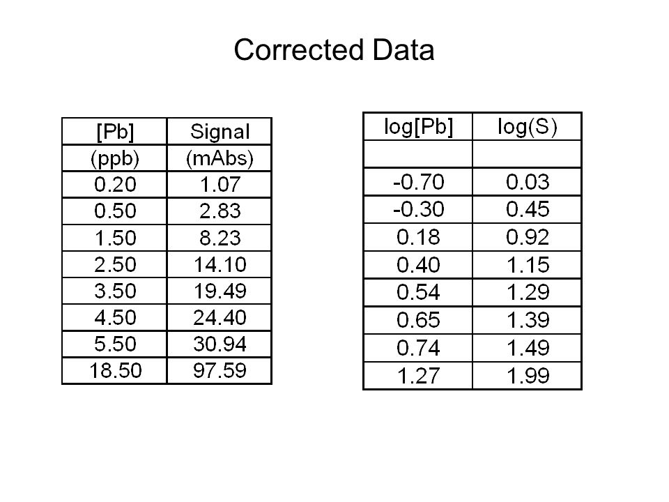 Corrected Data