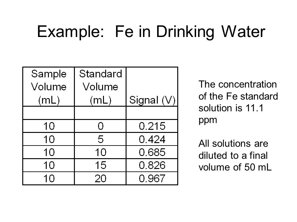 Example: Fe in Drinking Water