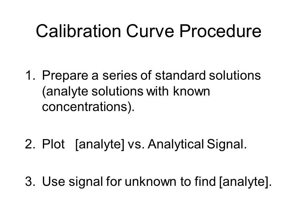 Calibration Curve Procedure