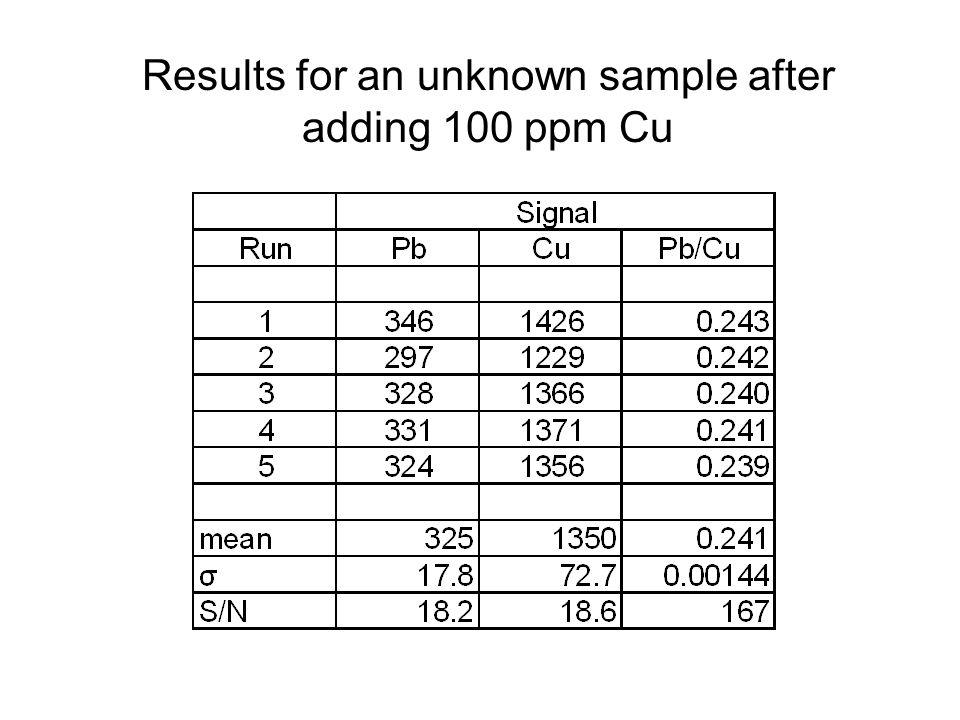 Results for an unknown sample after adding 100 ppm Cu
