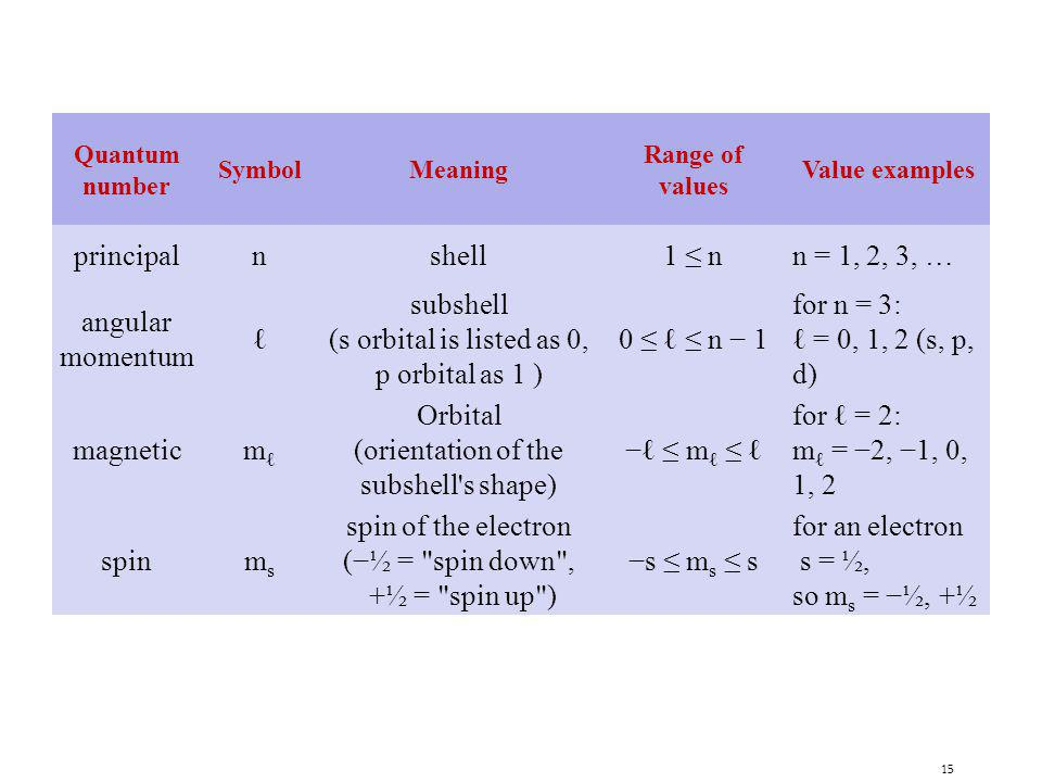 (orientation of the subshell s shape)