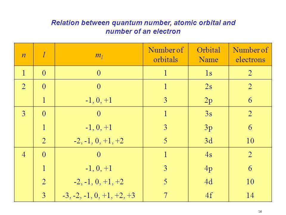 Relation between quantum number, atomic orbital and