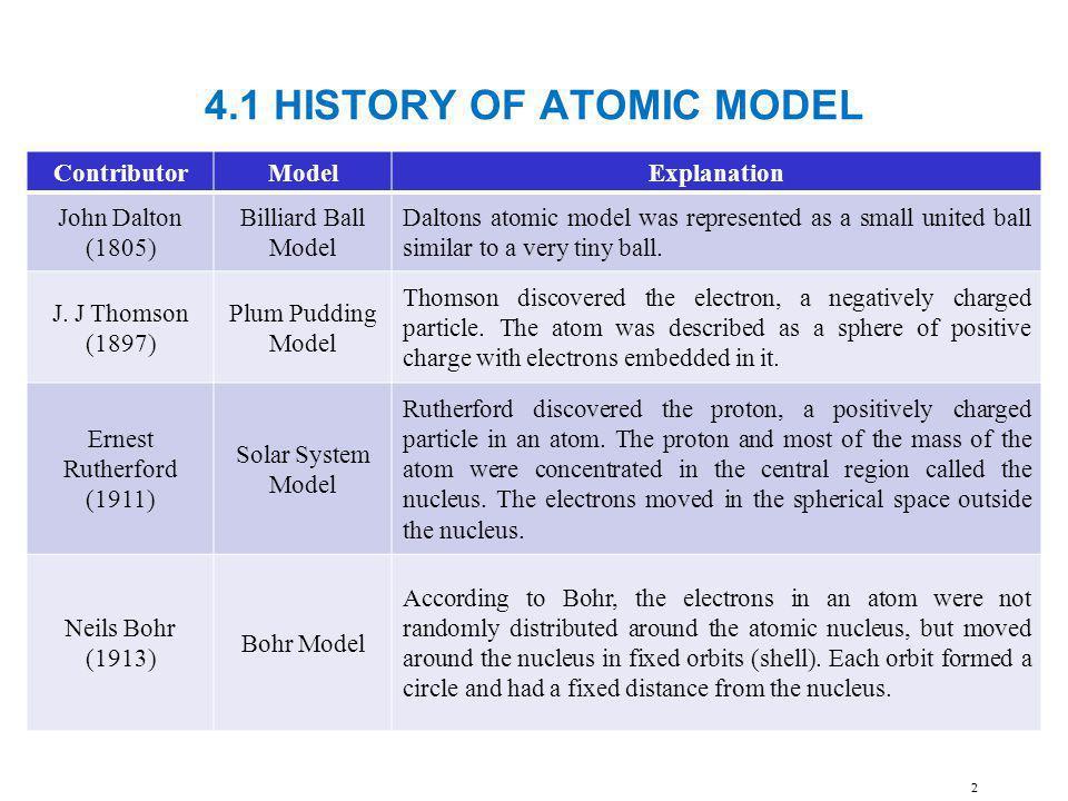 4.1 HISTORY OF ATOMIC MODEL