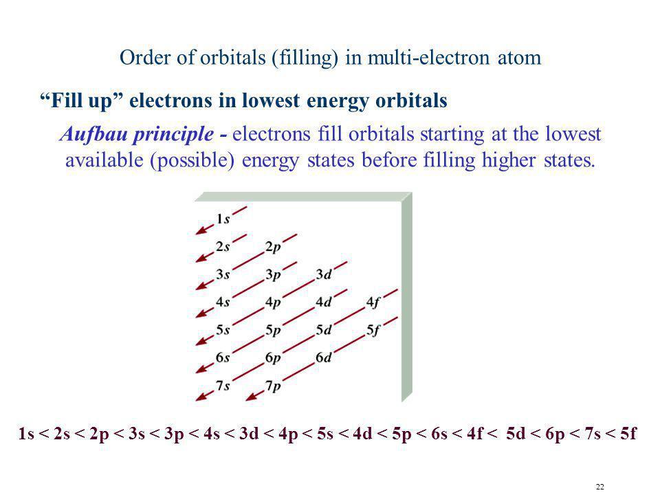 Order of orbitals (filling) in multi-electron atom